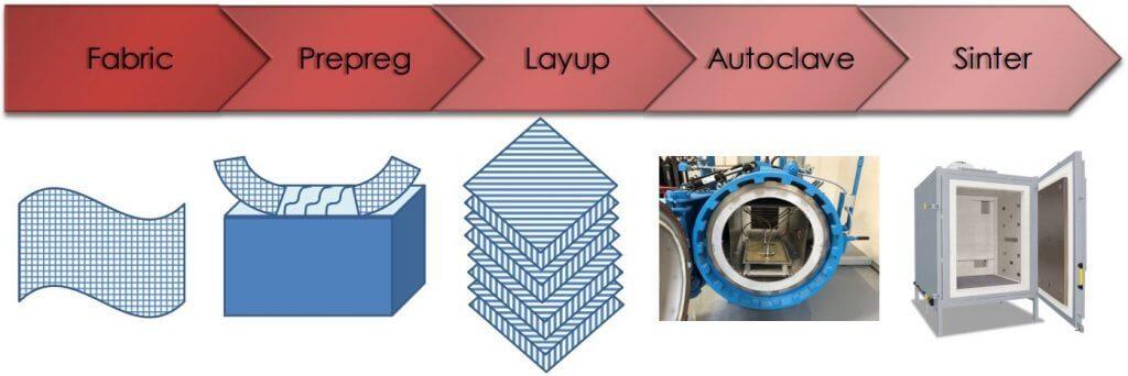 Fig 1: CMC Production Flowchart.