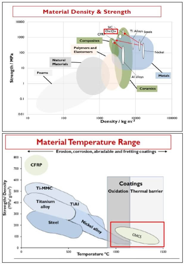 Figure 2: Material property charts comparing CMCs to other materials.