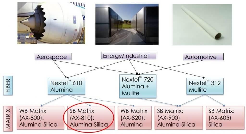 Figure 4: CMC Materials Chart.