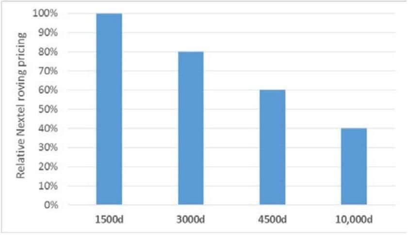 Figure 1: Current (6/2016) relative price per pound for structural ceramic fibers at various deniers (3M)