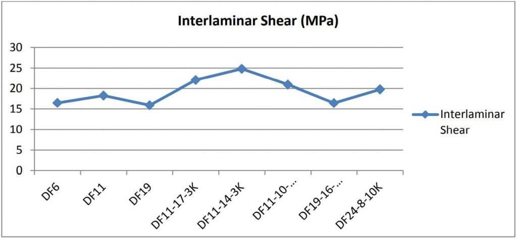 Figure 10: Interlaminar shear properties for 3M™ Nextel™ 610 composite laminates