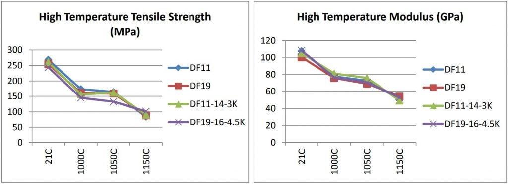 Figure 12: Tensile properties of Nextel 610 OxOx CMC laminates as processed (21°C), at 1000°C, 1050°C, and 1150°C