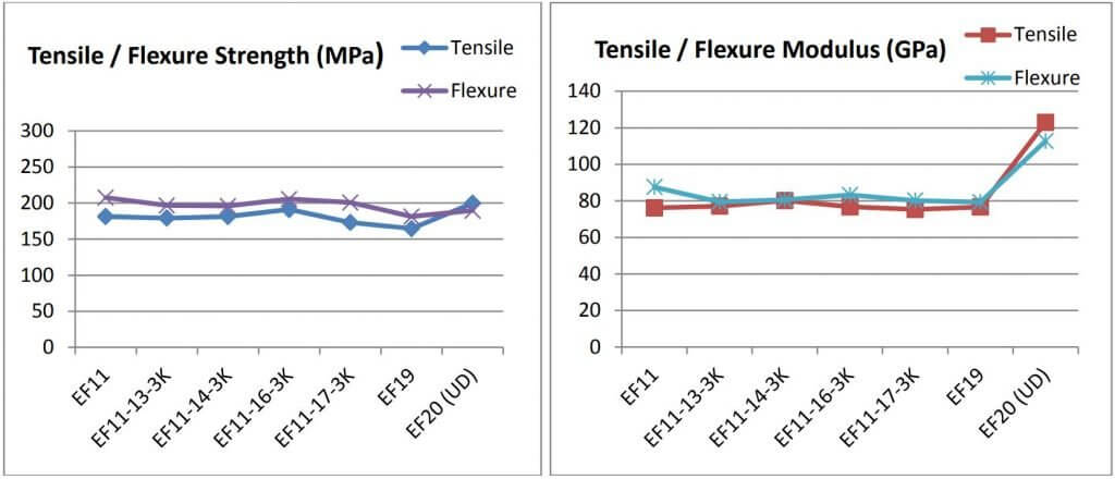 Figure 13: Tensile and flexural properties for 3M™ Nextel™ 720 composite laminates