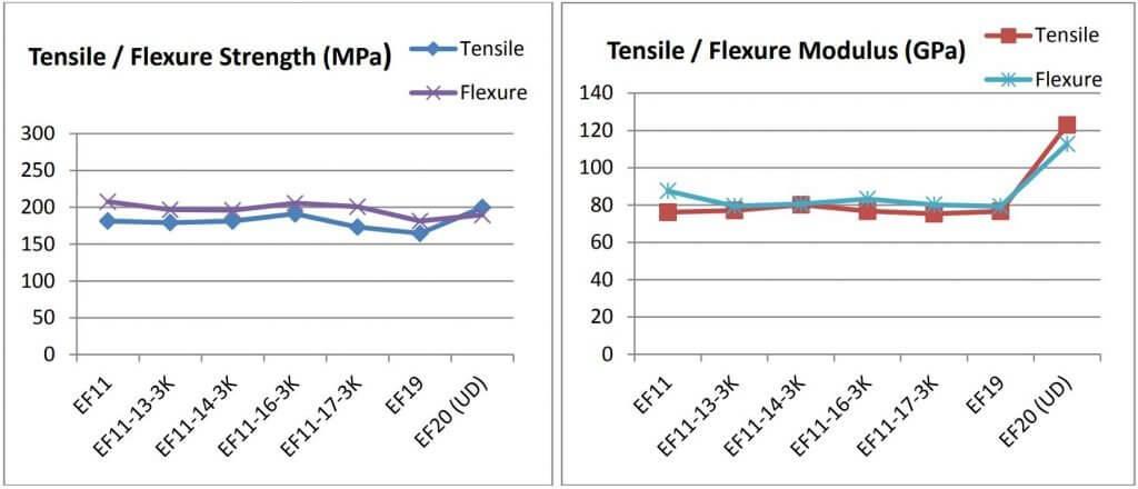 Figure 13: Tensile and flexural properties for 3M™ Nextel™ 720 composite laminates