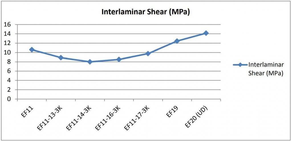 Figure 14: Interlaminar shear properties for Nextel 720 TM composite laminates