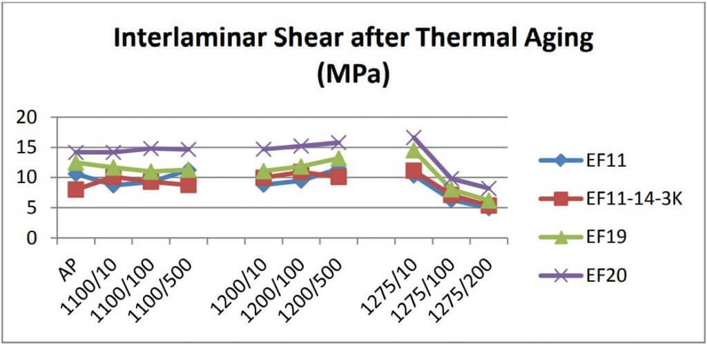 Figure 16: Interlaminar shear properties of Nextel 720 OxOx CMC laminates as processed (AP), 10/100/500 hrs at 1100°C, 10/100/500 hrs at 1200°C, and 10/100/200 hrs at 1275°C