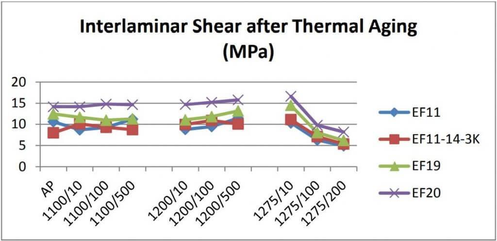 Figure 16: Interlaminar shear properties of Nextel 720 OxOx CMC laminates as processed (AP), 10/100/500 hrs at 1100°C, 10/100/500 hrs at 1200°C, and 10/100/200 hrs at 1275°C