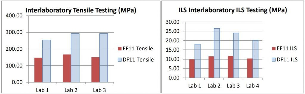 Figure 17: Interlaboratory test data for tensile strength and interlaminar shear strength
