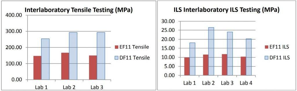 Figure 17: Interlaboratory test data for tensile strength and interlaminar shear strength