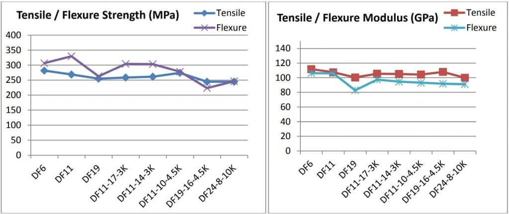 Figure 9: Tensile and flexural properties for Nextel 610™ composite laminates