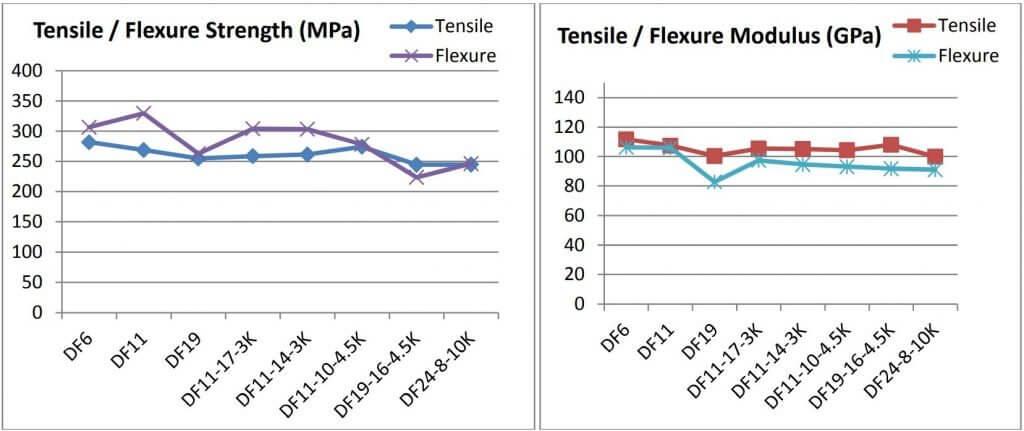 Figure 9: Tensile and flexural properties for Nextel 610™ composite laminates
