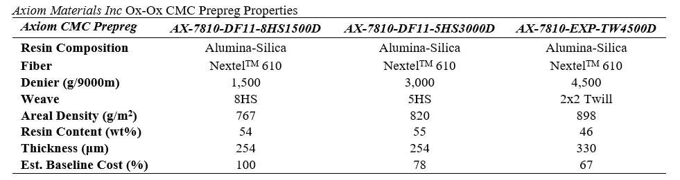 Table 1. Axiom materials Inc Ox-Ox CMC prepreg properties.