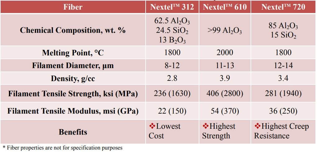 Table 1: 3MTM Nextel TM Ceramic Fiber Properties