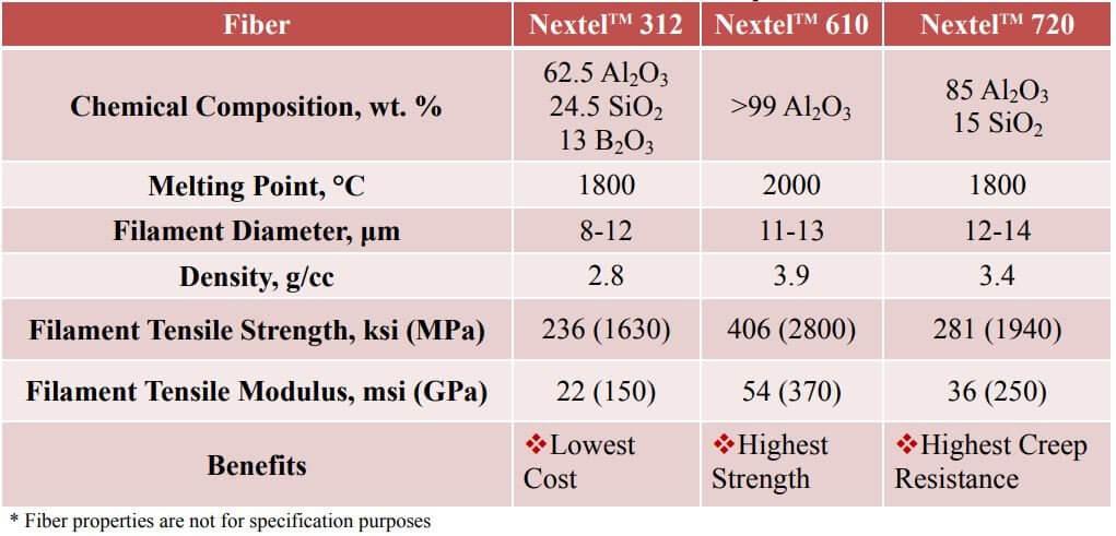 Table 1: 3MTM Nextel TM Ceramic Fiber Properties