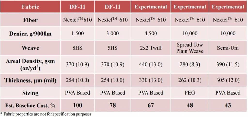 Table 2: 3M Nextel TM Ceramic Fabric Properties