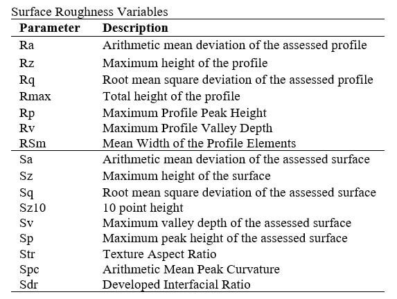 Table 3. Surface roughness variables.