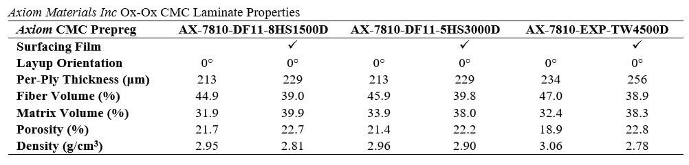 Table 6. Axiom Materials Inc Ox-Ox CMC laminate properties.