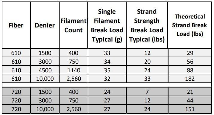 Table 1: – Single Strand and Tow Break Loads