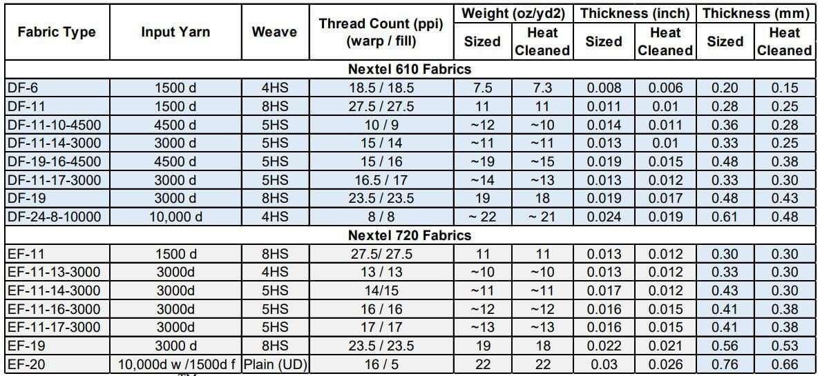 Table 2: 3M™ Nextel™ 610 and 720 fabrics evaluated