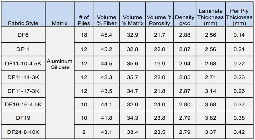 Table 3: Physical properties for Nextel 610 laminates in the present study