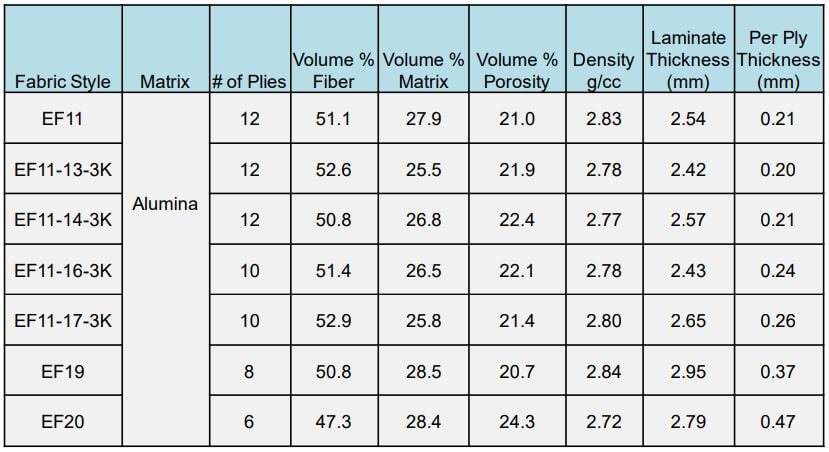 Table 4: Physical properties for 3M™ Nextel™ 720 laminates in the present study