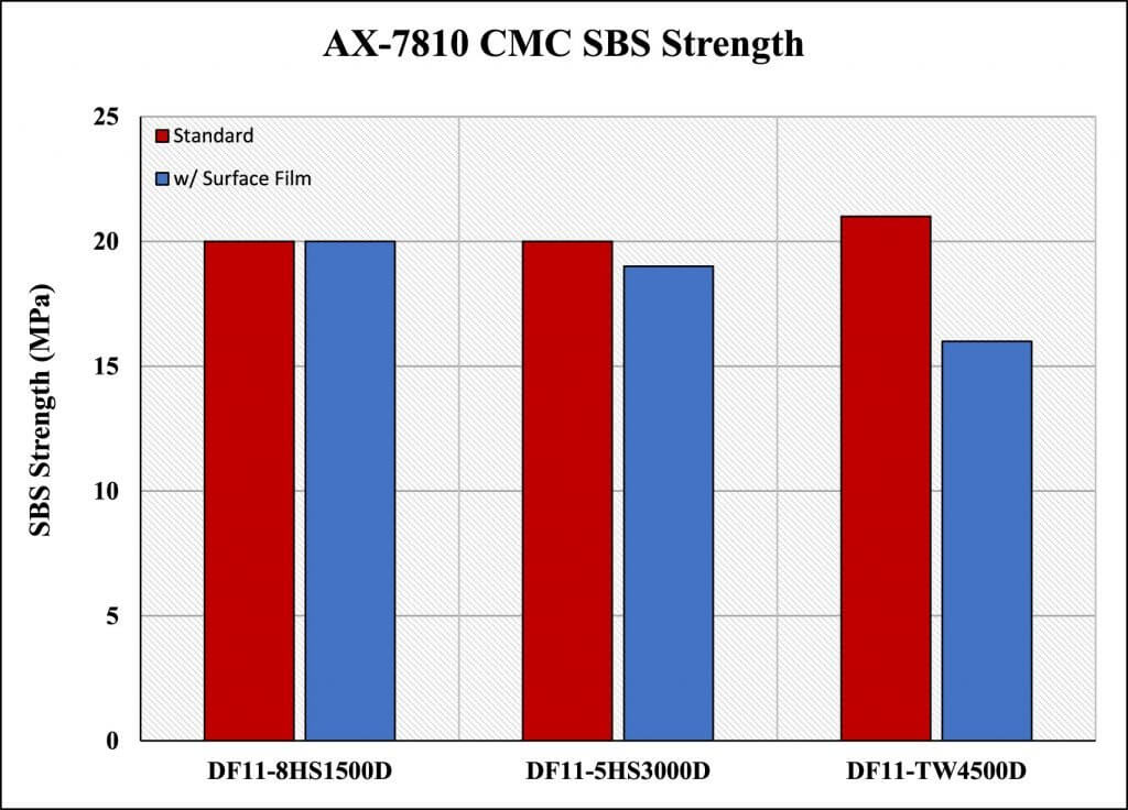 Figure 19. AX-7810 CMC Short Beam Shear Strength comparison.