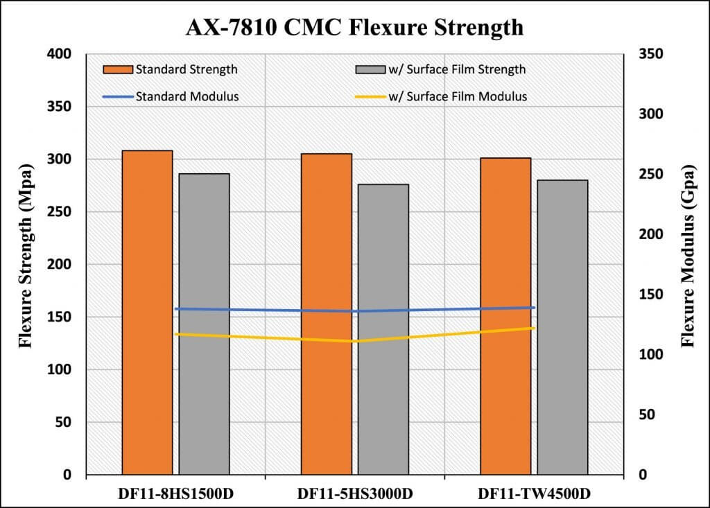 Figure 20. AX-7810 CMC Flexural Strength comparison.