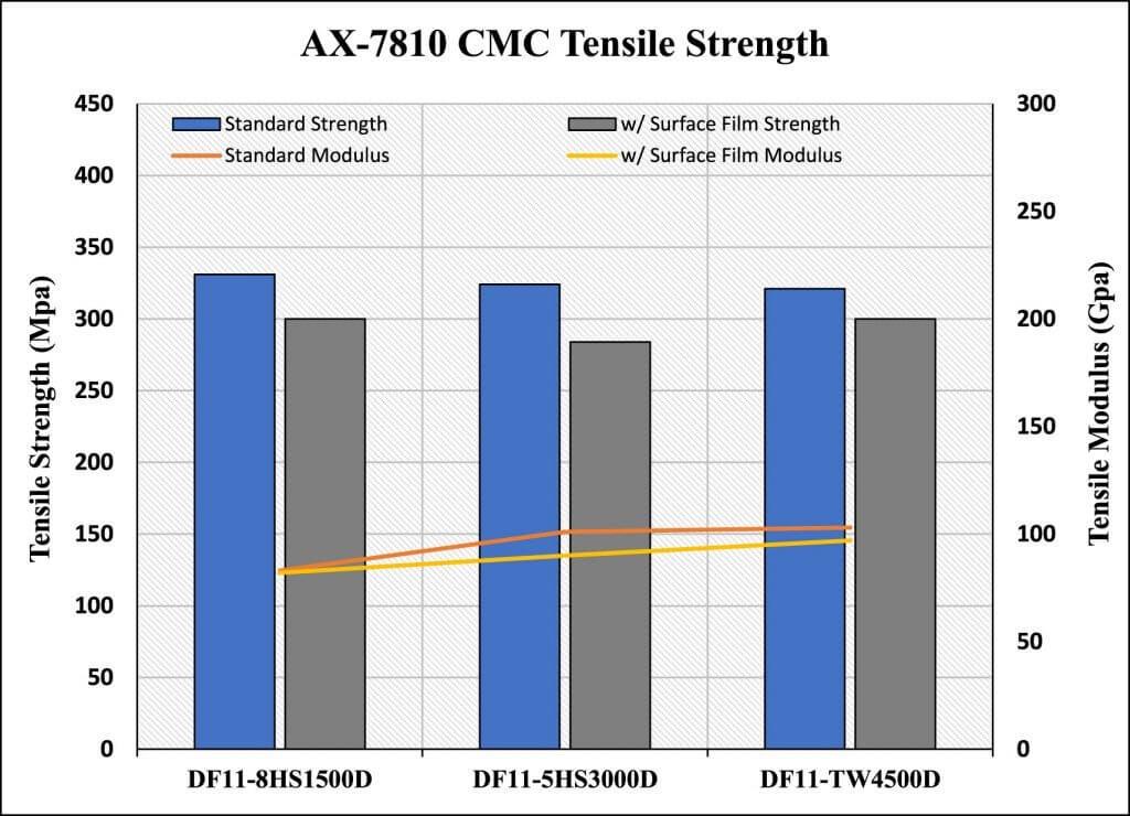 Figure 21. AX-7810 CMC Tensile Strength comparison.