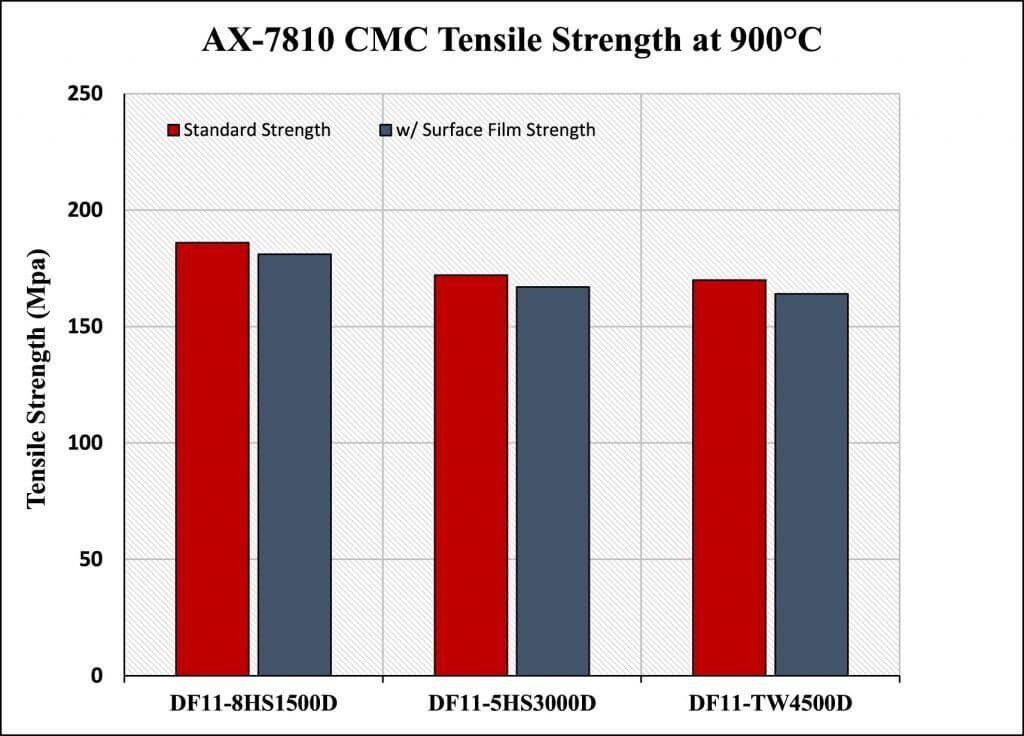 Figure 22. AX-7810 CMC Tensile Strength at 900 °C comparison.