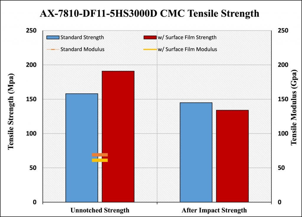 Figure 23. AX-7810 CMC after impact strength comparison.