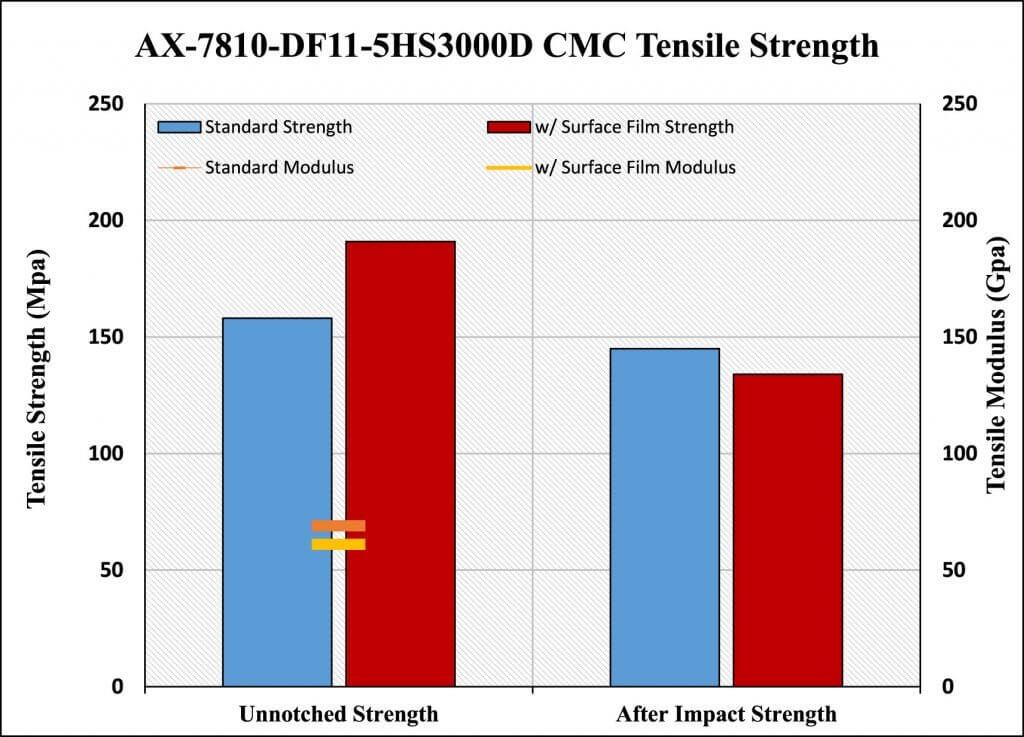 Figure 23. AX-7810 CMC after impact strength comparison.