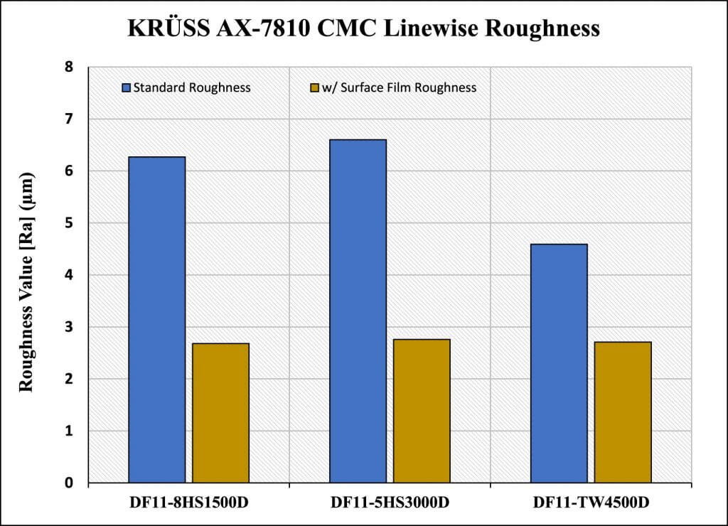 Figure 6. Krüss SRA AX-7810 CMC linewise roughness comparisons.